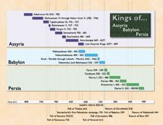 Assyrian, Babylonian, and Persian Empires - the Kings
