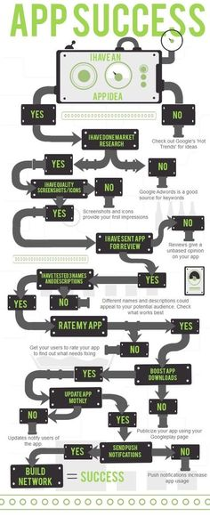 True success behind creating a new app. App Success. Infographic. Mobile app development. Mobile apps. Opus online.