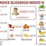 Indice glicemico: aiuta il controllo del peso