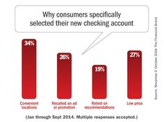 What Drives Consumers When They Choose Checking Accounts? Data from thousands of actual searches for new checking accounts reveals the hot buttons driving consumers' decisions. Via The Financial Brand, Oct 21, 2014