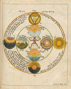 Opus Mago-cabbalisticum Et Georg Von Welling Alchemy Art, Alchemy Symbols, Masonic Symbols, Tarot, Esoteric Art, Occult Art, Zodiac Art, Tone It Up, Conte
