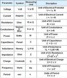 Ac wiring formulas trusted wiring diagram ohms law electronics knowledge pinterest physics electrical 1969 camaro ac wiring diagram ac wiring formulas keyboard keysfo Images