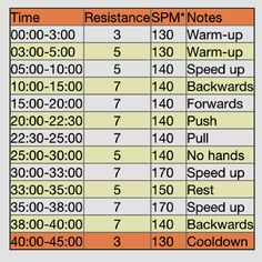 Go-to 45 min elliptical workout Fun Workouts, At Home Workouts, Elliptical Workouts, Workout Fun, Workout Ideas, Workout Challenge, Weight Loss Blogs, Easy Weight Loss, Beginning Running
