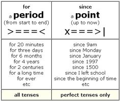 present perfect simple-For / Since