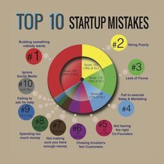 Top 10 startup mistakes: building something nobody wants poor HR lack of focus no sales social media or marketing. Inbound Marketing, Sales And Marketing, Content Marketing, Internet Marketing, Online Marketing, Social Media Marketing, Digital Marketing, Marketing News, Online Advertising