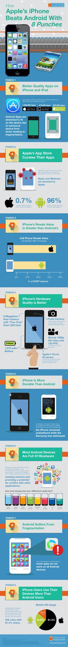 How Apple's iPhone Beats Android With 8 Punches #Infographic #iphone #Android