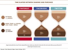 Social Media - How Facebook, Twitter, and Pinterest Sharing Affects Sales : MarketingProfs Article