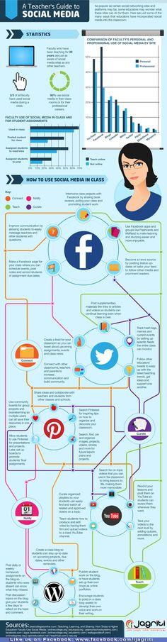 Use of Social Media for Educators