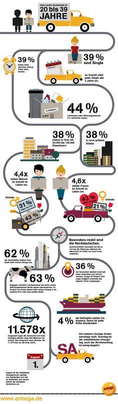 Wohnungswechsel Stromanbieter Infografik