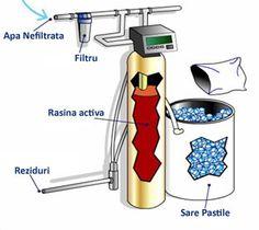 Cand vine vorba de purificare si dedurizare apa, tehnologia actuala ne ofera mai multe optiuni, in functie de apa care trebuie tratata. Sa vedem in continuare cateva din acestea: Purificare apa cu … Toothbrush Holder, Shopping