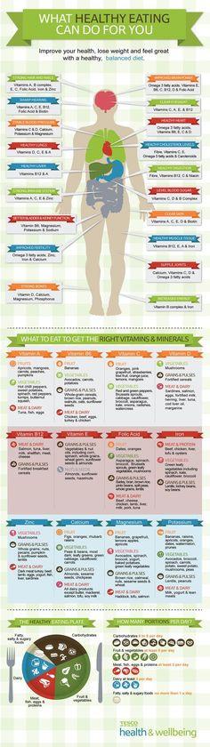 Keep A Healthy Eating Habit #vitaminA #followback #vitamins