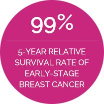 99% 5-YEAR RELATIVE SURVIVAL RATE OF EARLY STAGE BREAST CANCER