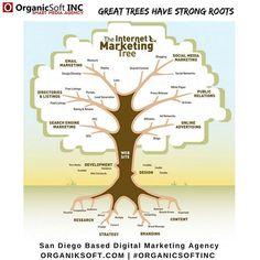 5 Different Types of Internet Marketing, Internet Marketing, Online Business Articles Internet Marketing Company, Marketing Online, Online Advertising, Inbound Marketing, Content Marketing, Marketing And Advertising, Affiliate Marketing, Social Media Marketing, Marketing Companies