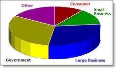 http://course.bplans.com/category/assignment/  Market Pie Chart
