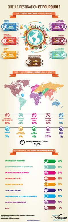 Infographie: Quelle destination et pourquoi