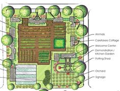 planNC Homestead Layout, Farm Layout, Urban Farming, Organic Farming, Livestock, Design Projects, Homesteading, Signage, Landscaping