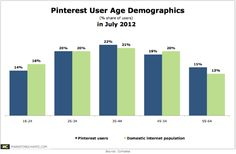 compete-pinterest-user-age-demos-sept