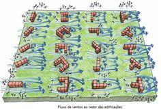 Arquitetura Bioclimática: Influência da implantação e da orientação na ventilação natural