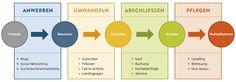 Gründerschiff  Onlinemarketing Inbound Marketing