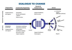 Dialogue to Change