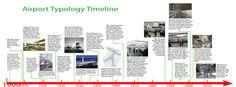 Archi-ramble: Typology Timeline