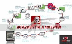 Addressable Fire Alarm System- VouchPro VouchPro offers addressable fire alarm systems that are the latest in fire detection and alarm… view more @ www.vouchpro.com/Addressable-Fire-Alarm-System.php
