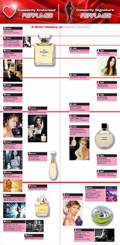 The attached infographic shows celebrity endorsed perfumes and celebrity signature perfumes on 2 seperate time lines, starting from the 1950 s right up untill the present day.