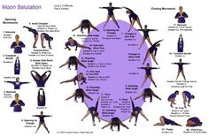 Moon Salutation Charts~ The Moon Salutation is sequence designed to complement your Sun Salutations. It stretches the body to the sides and then closes you down into restorative poses. The side stretching complements the strong forward/backward focus of the Sun Salutations. The restorative poses help you gear down and release stress from your day.