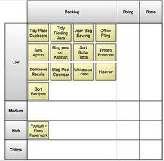 To: Use A Personal Kanban Board Kanban List - Priority and Value StreamKanban List - Priority and Value Stream Business Planning, Business Tips, Amélioration Continue, 6 Sigma, Lean Six Sigma, Process Improvement, Kaizen, Time Management, Change Management