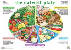 Trying to straighten out your diet, but hate counting? Try this great visual guide to building a healthy plate for a healthy weight. The Eatwell Plate can guide your body to better nutrition! Healthy Eating Posters, Healthy Eating Plate, Healthy Snacks, Healthy Recipes, Healthy Foods, Snacks Recipes, Healthy Tips, The Eatwell Plate, High Fat Foods