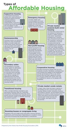 Types of affordable housing infographic from the Ontario Non-Profit Housing Association.
