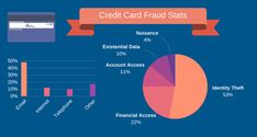 It is reported that 7 in 10 americans at least have one credit card, and according to Sallie Mae's 2013 statistics show that 30 percent of undergraduate students owned a credit card in 2013 (creditca