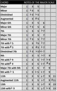 47 Ideas Music Theory Cheat Sheet Guitar Chords Music Music
