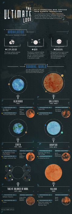 Infographic: Sci-Fi Characters Who Survived Their Planets' Destruction