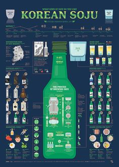 1711 Korean SOJU Infographic Poster on Behance Korean Soju, Korean Drinks, Most Popular Drinks, Korean Language Learning, South Korea Travel, Korean Words, Learn Korean, Information Design, Food Illustrations