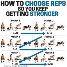 To Choose Reps So You Keep Getting Stronger! - Yeah We Workout !How To Choose Reps So You Keep Getting Stronger! - Yeah We Workout ! Weight Training Workouts, Gym Workout Tips, At Home Workout Plan, Dumbbell Workout, Workout Challenge, Fun Workouts, At Home Workouts, Workout Routines, Push Pull Workout Routine