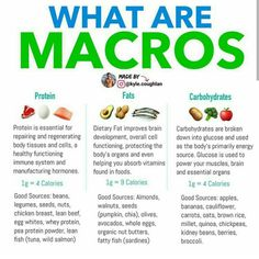 What Are Macros? Ernährungsplan , What Are Macros? Macronutrients are molecules that our bodies use to create energy for themselves – primarily fat, protein and carbs. Nutrition Quotes, Health And Nutrition, Nutrition Month, Subway Nutrition, Yogurt Nutrition, Beans Nutrition, Nutrition Action, Protein Nutrition, Nutrition Data