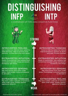 INFP and INTP. Both are me. Literally. I tested exactly 50/50 on the F/T category.