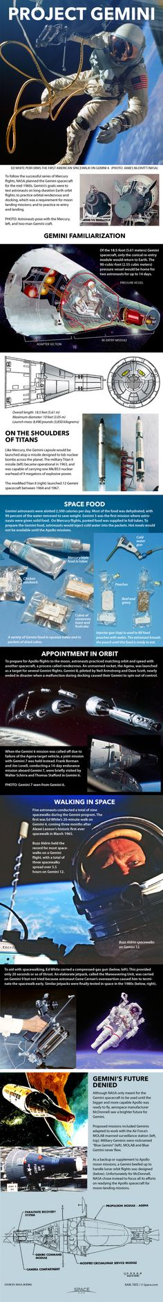 How NASA's Gemini Spacecraft Worked. Source: Space.com