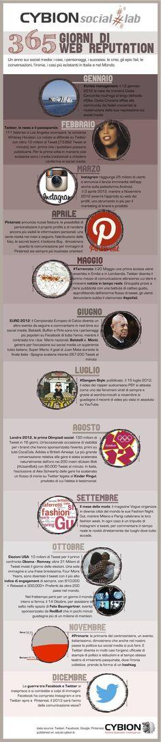 Tutto il #2012 raccontato dai #socialmedia in una #infografica