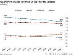 THE MOBILE CARRIER LANDSCAPE: How AT&T Verizon T-Mobile and Sprint are overcoming slow user growth amid a fierce price war