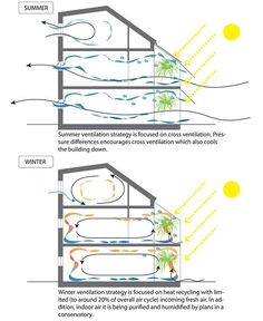 Passive cooling & heating, I especially like the concept of adding humidity thro. - Passive cooling & heating, I especially like the concept of adding humidity through a conservatory - Green Architecture, Sustainable Architecture, Sustainable Design, Architecture Details, Pavilion Architecture, Residential Architecture, Landscape Architecture, Environmental Architecture, Natural Architecture