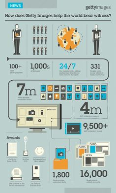 Getty Images Infographics by The Design Surgery #infographics