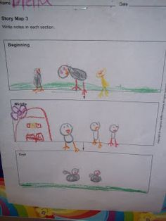 We read The Ugly Duckling and discussed what happened in the beginning, middle, and end. The students then drew pictures to illust. Personal Narrative Writing, Kindergarten Class, Ugly Duckling, Being Ugly, Students, Middle, Shit Happens, Pictures, Photos