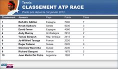Rafa N° 1 au classement ATP RACE