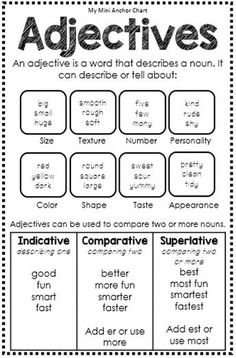 Anchor Chart - These mini anchor charts are a great addition to your interactive grammar or interactive writer's notebook.Adjectives Anchor Chart - These mini anchor charts are a great addition to your interactive grammar or interactive writer's notebook. Grammar Posters, Grammar And Punctuation, Teaching Grammar, Grammar Lessons, Teaching Writing, Teaching English, Teaching Spanish, Grammar Rules, English Writing Skills