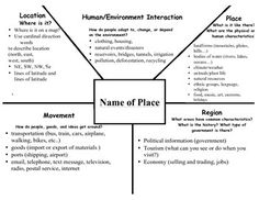 Use this graphic organizer to help students learn about any location. This can be used as a pre-write for an essay about a country, city, state or even a neighborhood. I had my students use it to share information about our school and then our city as a way to learn about the themes.