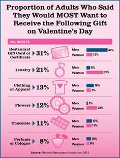 Nearly one-third of adults would like to receive a restaurant gift card for Valentine's Day!