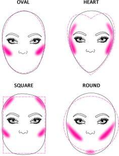 Istruzioni utili per...un contouring perfetto per ogni tipologia di viso. Attente a non sbagliare!