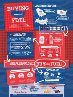 Benefits of Buying American Fuel #Infographics
